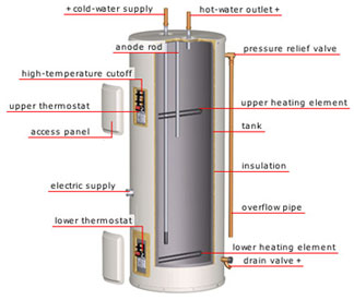 water heater_diagram water heater service, repair, troubleshooting,electricians el mirage a water heater diagram at mifinder.co